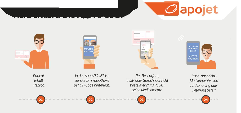 Kurz erklärt: Die App APOJET